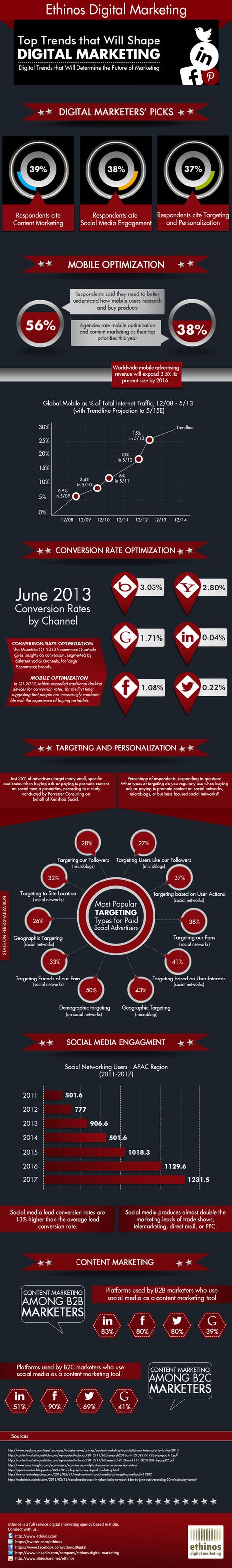 Top Trends that Will Shape Digital Marketing [Infographic] - Ethinos Digital Marketing | #TheMarketingAutomationAlert | Digital Marketing Bites | Scoop.it