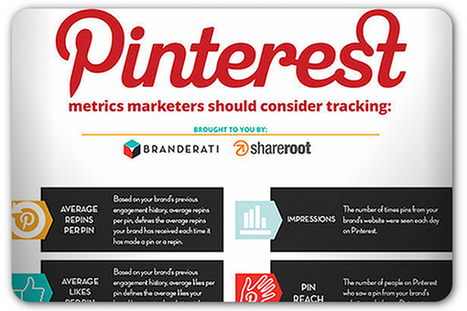 METRICS - 17 Pinterest metrics you should be tracking | Pinterest for Business | Scoop.it