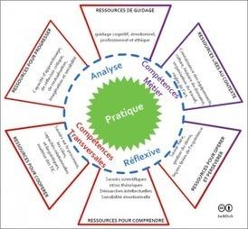 Remarques sur les compétences - Educavox | Compétences clés en Europe | Scoop.it
