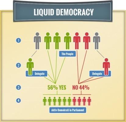 Brève présentation de la démocratie liquide | internet et education populaire | Scoop.it
