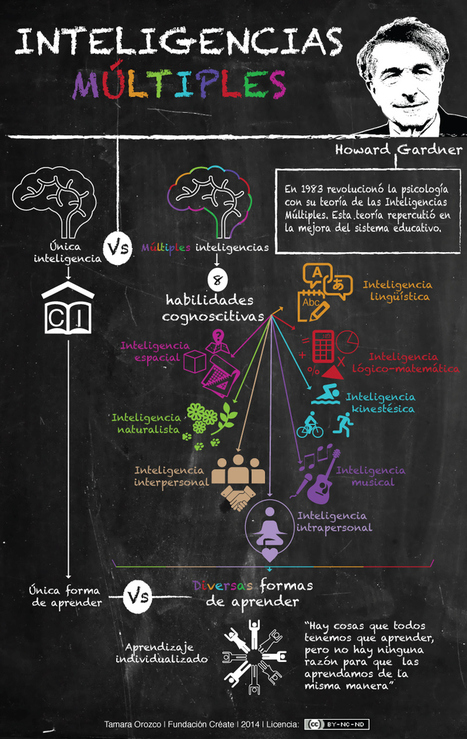Inteligencias múltiples y aprendizaje #infografia #infographic #education | Apps, Kids & Education | Scoop.it