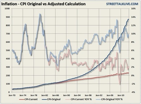 Guest Post: Why Reported Inflation Seems Different Than Reality | ZeroHedge | Commodities, Resource and Freedom | Scoop.it