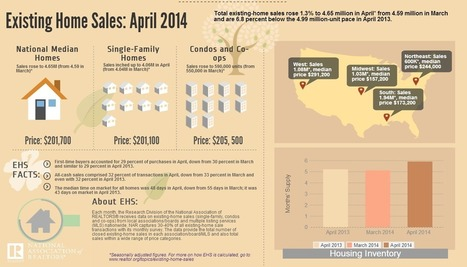 Existing Home Sales: April 2014 (Infographic) [CLICK HERE]   Real Estate   Scoop.it