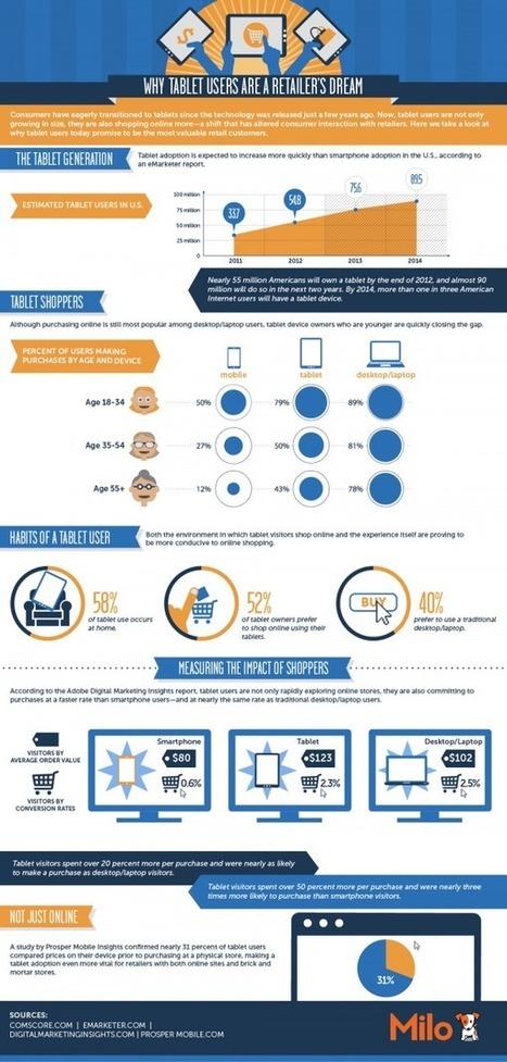 Faut-il optimiser son site ecommerce pour tablette ?|Wexperience | Lectures web | Scoop.it