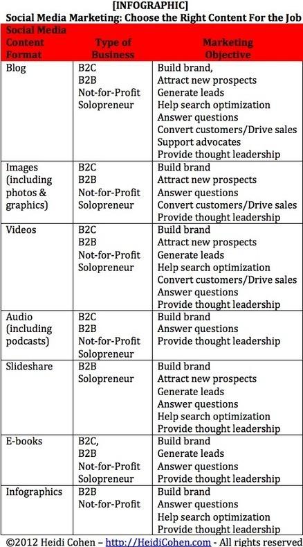 [INFOGRAPHIC] Social Media Marketing: Choose the Right Content For the Job | Heidi Cohen | Brand content & marketing et usages numériques | Scoop.it