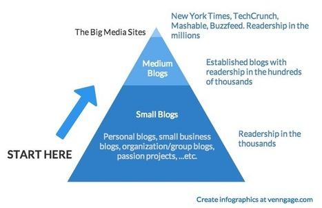 Influencer Outreach: Start at the Bottom | Strategic Influence Marketing | Scoop.it