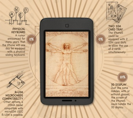 An artistic look at the iPhone 5 rumor mill ★ TheNextWeb | infographies | Scoop.it