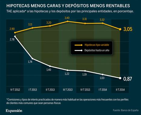 El precio de las hipotecas baja hasta niveles de 2012 | POLITICA: CREANDO LA HISTORIA. | Scoop.it
