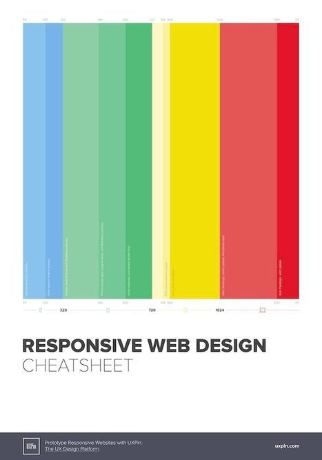 Best Practices & Examples of Excellent Responsive Design | Communication design | Scoop.it