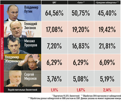 Why Golos' Own Figures Support Only 3%-6% Fraud | RussiaWatchers | Scoop.it