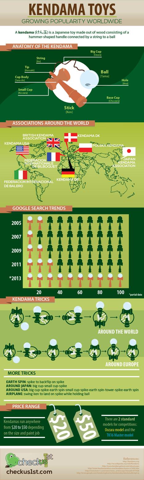 Kendama Toys: Growing Popularity Worldwide | Infographics | Scoop.it