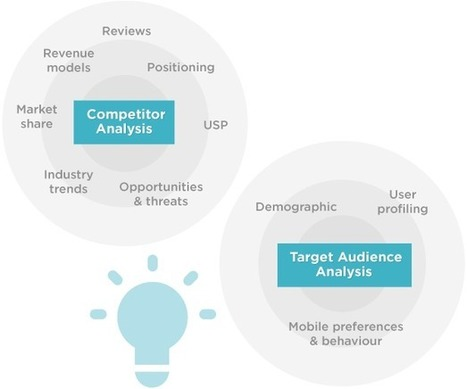 App marketing: competitor and target audience analysis | Apps | Scoop.it