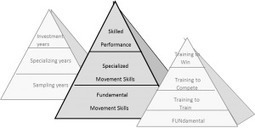 Skill acquisition in sport – The journey to expertise · The UK's leading Sports Psychology Website   Performance improvement   Scoop.it