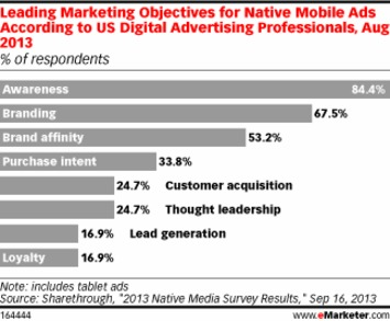 What's Next for Native Ads? | Readin', 'Ritin', and (Publishing) 'Rithmetic | Scoop.it