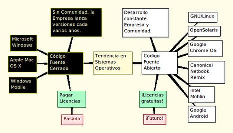 Tendencias | Sistema Operativo | Scoop.it