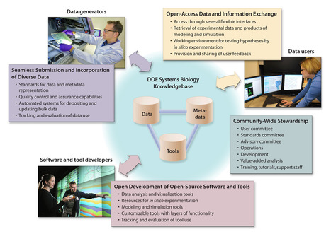 Genomic Science Program Systems Biology Knowledgebase for a New Era in Biology | Science, Technology, and Current Futurism | Scoop.it