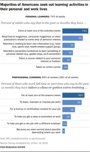Lifelong Learning and Technology :: Pew Research Center | TechLib | Scoop.it