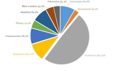 Qu'est-ce qui coûte cher dans un MOOC ? | CLOM, le MOOC en français | Scoop.it