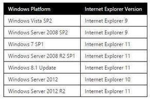 Pour conserver Internet Explorer 8 après janvier 2016, il faudra payer Microsoft | Freewares | Scoop.it