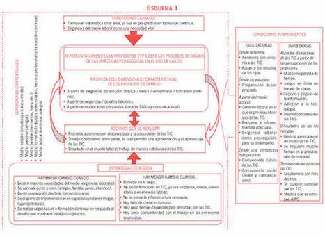 Representaciones sobre el cambio en el uso de las TIC. Relatos de vida de profesores | TIC Y EDUCACION | Scoop.it