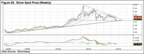 Yamada - #Gold & #Silver at Crucial Points in This Cycle | Commodities, Resource and Freedom | Scoop.it