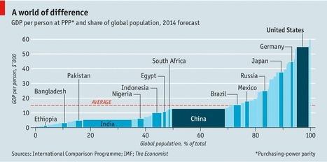 Le poids de la Chine | Journalisme graphique | Scoop.it