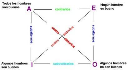 Cosmos 3: Cap 17-B: La filosofía y el contexto de Aristóteles | Filosofía olgaexpo | Scoop.it
