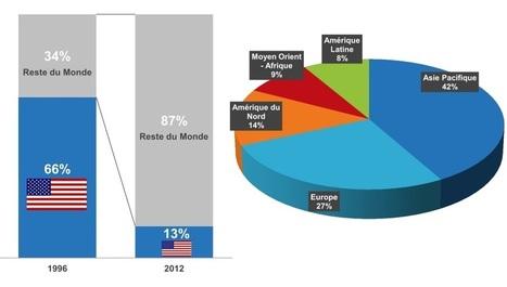 Le Digital en France : chiffres réseaux sociaux, smartphones et Internet en 2013 [Etude ComScore] | Manon et les réseaux sociaux | Scoop.it