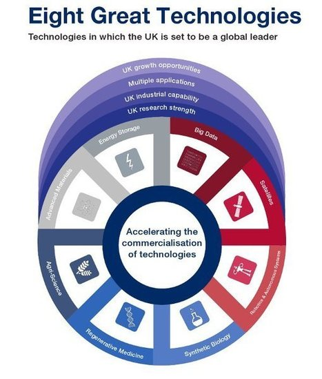 8 technologies the UK will be awesome at - Computer Business Review   NewTechnoGadget   Scoop.it