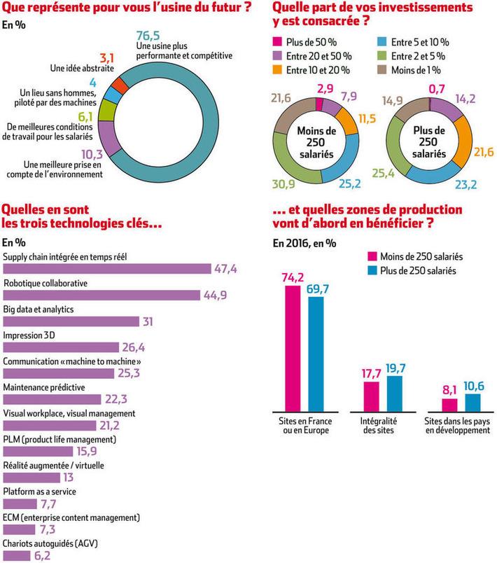 [Infographie] Les concepts de l'industrie du futur font leur chemin | Relations publiques, Community Management, et plus | Scoop.it
