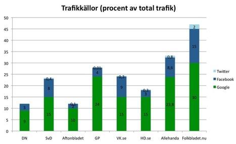 Trendbrott i webbtrafiken  | Medievärlden | Folkbildning på nätet | Scoop.it