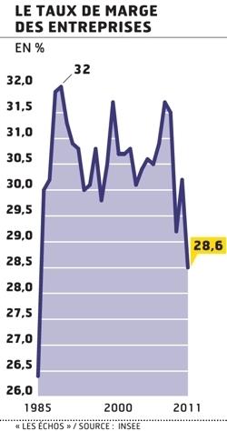 Le taux de marge des entreprises au plus bas depuis vingt-cinq ans | ECONOMIE ET POLITIQUE | Scoop.it