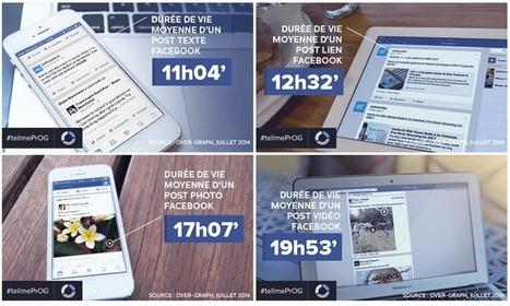 Quelle est la durée de vie de vos publications sur les réseaux sociaux ? | Animer une communauté Facebook | Scoop.it
