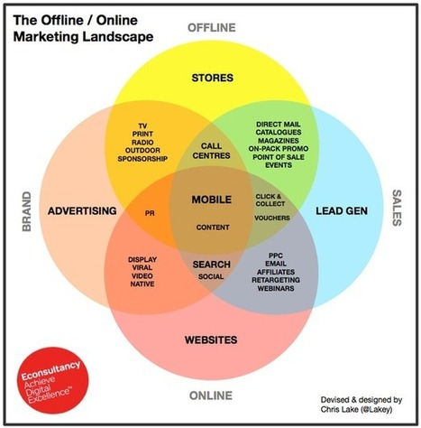 The Offline / Online Marketing Landscape | Digital Brand Marketing | Scoop.it