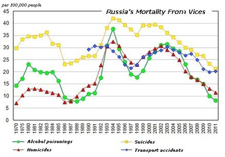 Russia's Mortality From Vices On The Decline | Comparative Government and Politics | Scoop.it