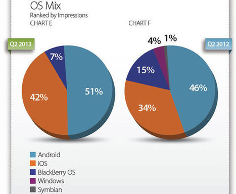 Android beats surging iOS again on mobile ad network | Mobile News | Scoop.it