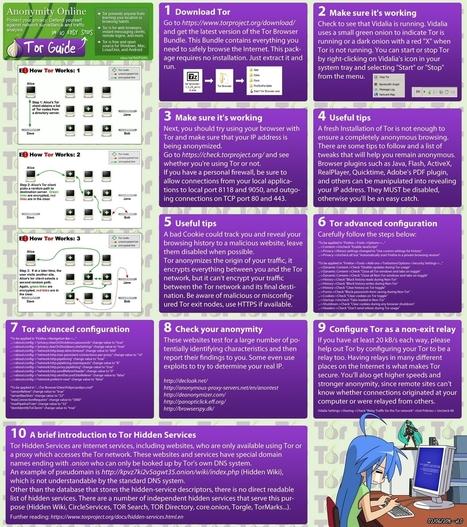 Anonymat sur le net - Comment cacher son IP - Tutoriels/logiciels | Adv_geek | Scoop.it