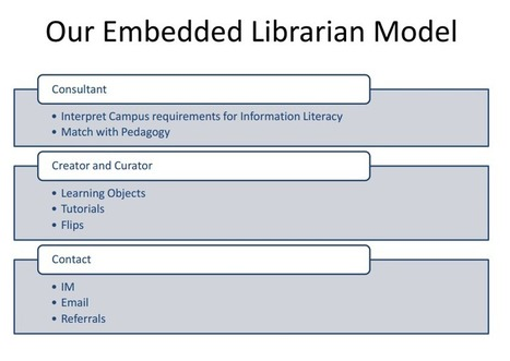 Scaling Information Literacy Instruction: Our Model | My So Called ... | Library instruction | Scoop.it