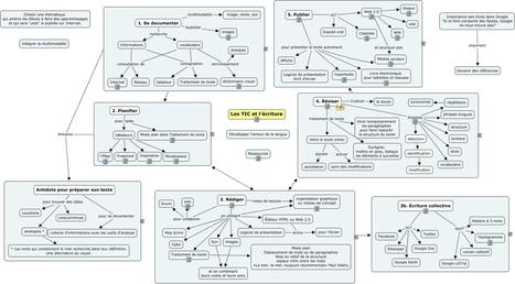 écriture et TIC - Carte de concepts | TIC dans le processus d'écriture | Scoop.it