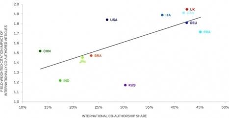 Les chiffres de la recherche. Focus sur l'international   Enseignement Supérieur et Recherche en France   Scoop.it