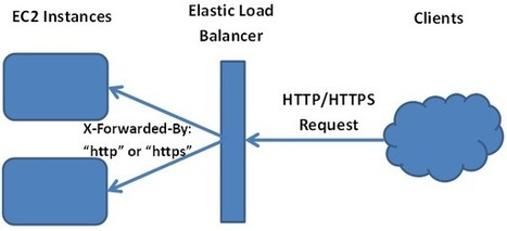 Redirecting to HTTPS While Using Amazon's Elastic Load Balancer | Scala & Cloud Playing | Scoop.it