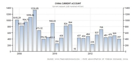 China Current Account | Actual Value | Historical Data | Forecast | BUSS4 China | Scoop.it
