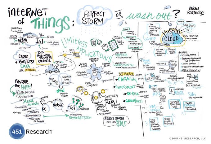 IoT Infographic: Perfect Storm - B+B SmartWorx