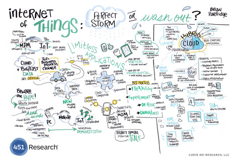 IoT_Infographic - Internet of Things: Perfect Storm | Smart Cities & The Internet of Things (IoT) | Scoop.it