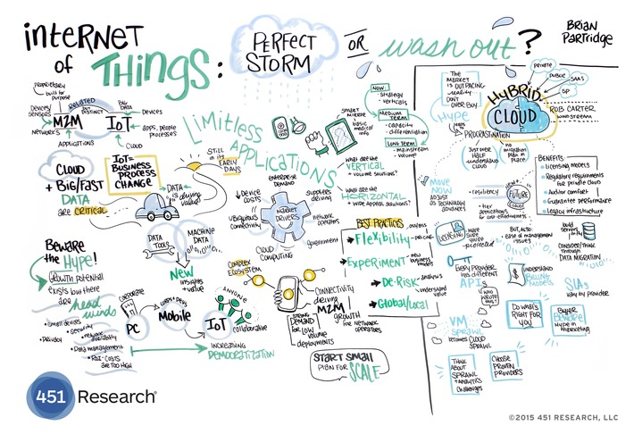 IoT_Infographic - Internet of Things: Perfect Storm | Almere Smart City | Scoop.it