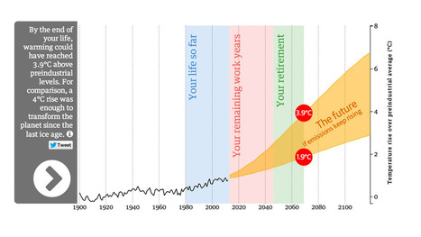 How Much Global Warming Will Happen Before You Kick The Bucket? | climate change | Scoop.it