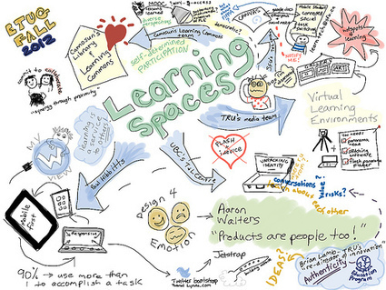 [Fall 2012 Workshop] Resource List - ETUG | Mobile Learning Pedagogy | Scoop.it