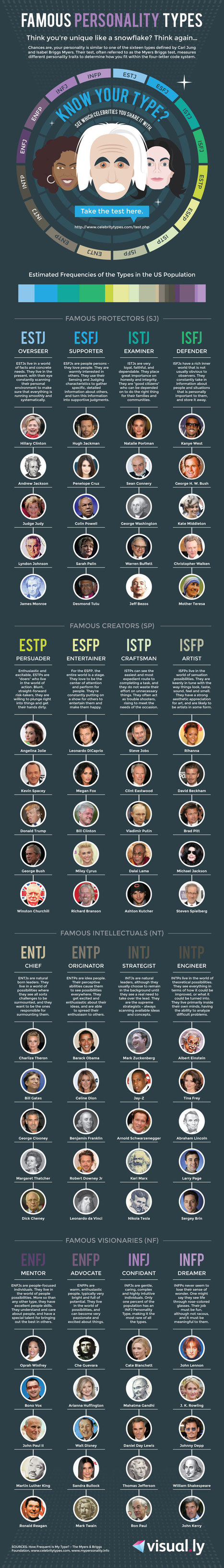 Famous Personality Types | networking people and companies | Scoop.it