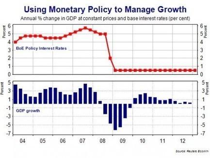 Unit 2 Macro: Revision on Interest Rates | Econ2 | Scoop.it