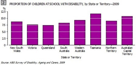 4429.0 - Profiles of Disability, Australia, 2009 | Learning Enhancement | Scoop.it